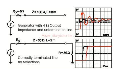 字电路设计中 DSP系统中的EMC和EMI的解决方案