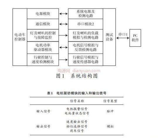 测试系统的结构图如图1所示.