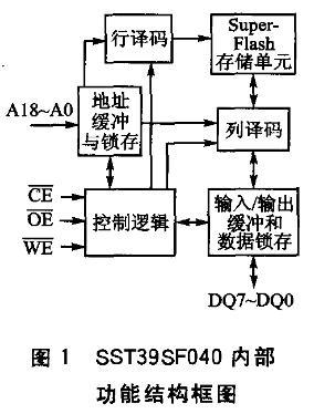 部功能结构框图;