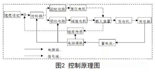 3.系统控制原理 3.1 控制原理 控制原理如图2所示,当有重物(或者是人)放(站)在载物盘(人)上,载物盘受到重力加速度作用,越来越快的下降,发电机转动轴也随之转动并产生电能;电能通过充电器给蓄电池充电;蓄电池经过电源管理模块再为控制器、传感器、减速电机复位电机提供电源。当载物盘下降速度超过设定上限时,发电机上的转动轴也快速旋转,转动轴外有一圈均匀的分割的小叶片,在小叶片的外侧装有对射的光电式传感器,转动轴旋转越快,对射式的光电传感器被遮挡的频率越高,产生的脉冲越多;因此测出载物盘与脉冲成正比,可以根据