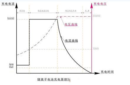 详解锂离子电池的内部结构以及充电应用原理