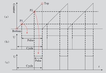 单片机驱动cpld的pwm正弦信号发生器设计方案