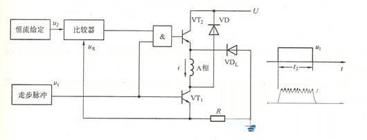 图4 双电压功率驱动接口 5.双电压功率驱动接口 双电压驱动的功率接口如图4所示。双电压驱动的基本思路是在较低(低频段)用较低的电压UL驱动,而在高速(高频段)时用较高的电压UH驱动。这种功率接口需要两个控制信号,Uh为高压有效控制信号,U为脉冲调宽驱动控制信号。图中,功率管TH和二极管DL构成电源转换电路。当Uh低电平,TH关断,DL正偏置,低电压UL对绕组供电。反之Uh高电平,TH导通,DL反偏,高电压UH对绕组供电。这种电路可使电机在高频段也有较大出力,而静止锁定时功耗减小。 6.