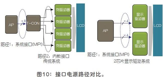 平板显示器的双芯片显示驱动结构