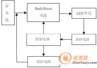 led在汽车中的应用及驱动电路设计