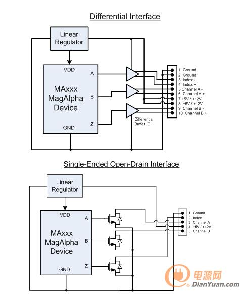干货:如何使用磁性角度传感器取代光电编码器