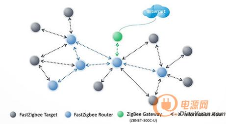 fastzigbee组网拓扑结构
