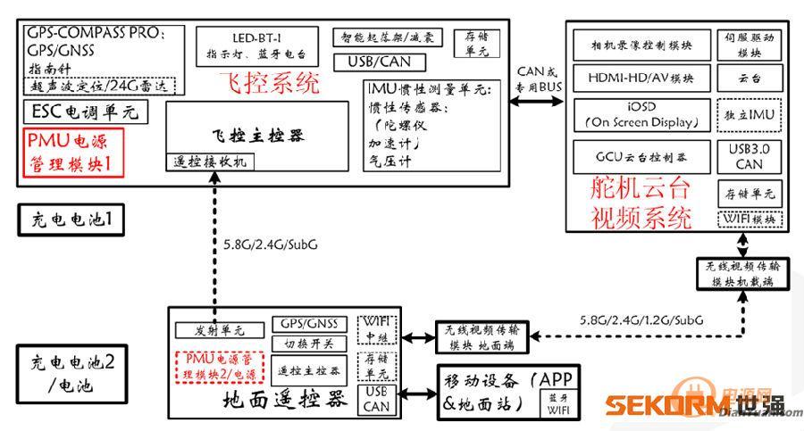 图1. fpv无人机的内部电路系统结构图