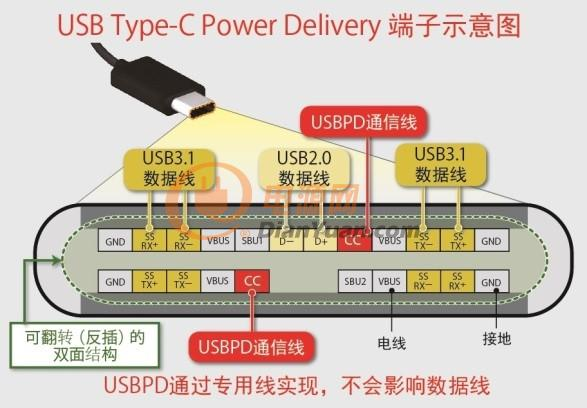 usb type-c power delivery端子示意图