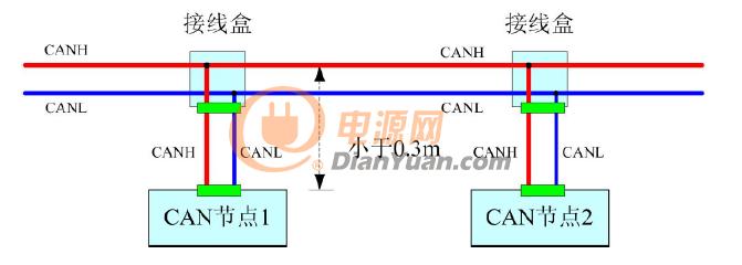 t型分支结构图
