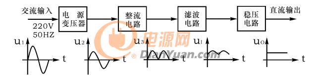 直流稳压电源设计原理框图