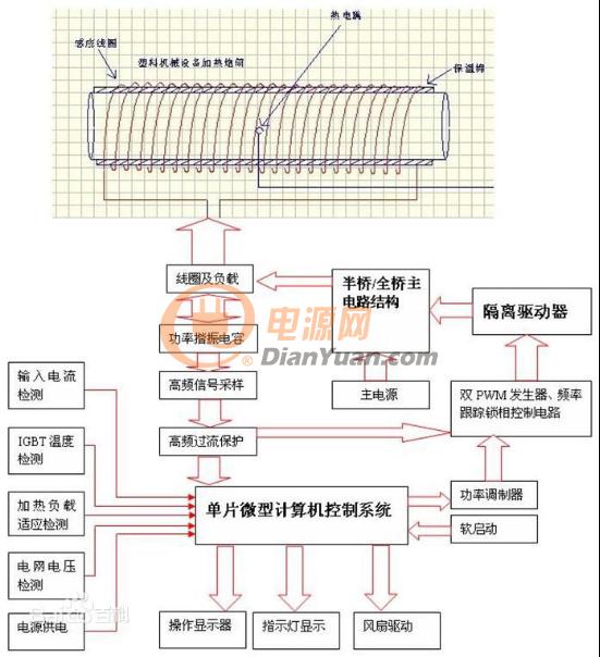数字脉冲比较系统结构框图