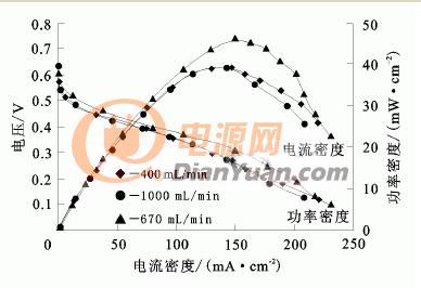 空气流量对甲醇燃料电池的影响
