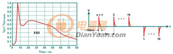 iec esd脉冲的电流波形和测试的定时序列