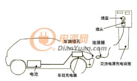 )则是直接输出直流电给车载电池 交流桩输出单相/三相交流电通过车图片
