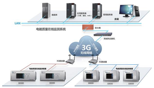 3G和VPN技术实现电能质量无线监测方案