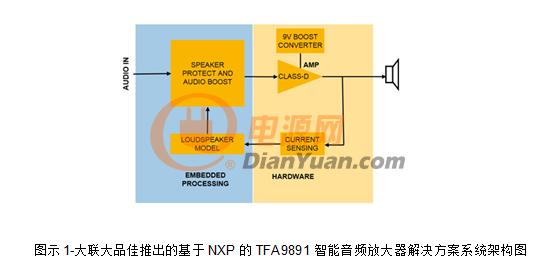 大联大推出基于NXP的TFA9891参考解决方案
