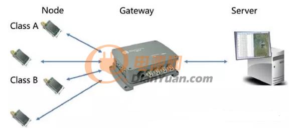 电源网概述lorawan物联网通信技术