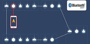 蓝牙mesh:为智能照明平台铺路
