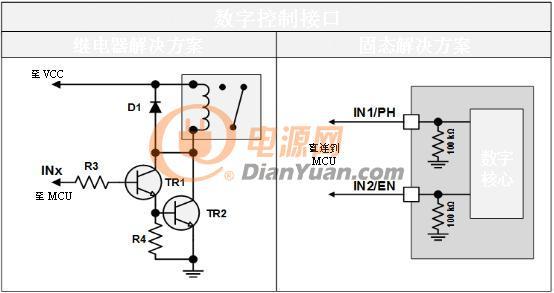 图3:连接至MCU 图3中的继电器解决方案概述了需要NPN型双极型结晶体(BJT)的达林顿对、两个电阻和一个保护二极管,以将继电器线圈直接与一个MCU GPIO管脚连接。为了创建H桥并驱动双向电机,将需要两个双封装单刀双掷[SPDT]继电器,这意味着需要上述中两倍的电路元件来独立驱动两个继电器线圈。使用TI的一款电机驱动器,可以移除所有这些分立元件,从而创建一个更小、更清洁的PCB解决方案。 电机速度曲线 带继电器的电机速度曲线效率极低。设计人员使用与电机串联放置的不同尺寸的电阻器或具有不同速度的多绕组