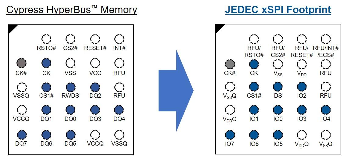 赛普拉斯存储器接口被纳入JEDEC xSPI电气接口标准