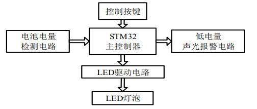 LED夜行服设计方案