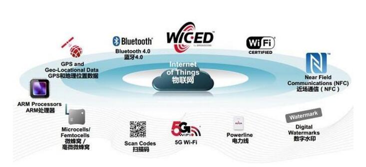 到底什么是物联网应用技术和物联网专业技能?