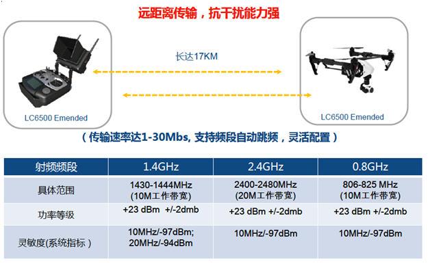 大联大友尚集团推出联芯LC6X00宽频无线资料传输模组