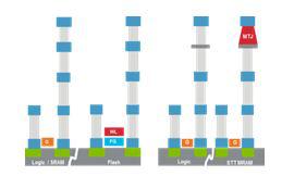 使嵌入式 STT MRAM 磁隧道结阵列的加工成为可能