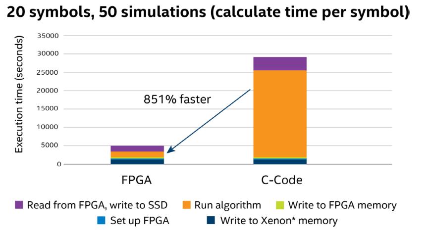 加快未来发展 现场可编程门阵列加速从云到边缘的应用