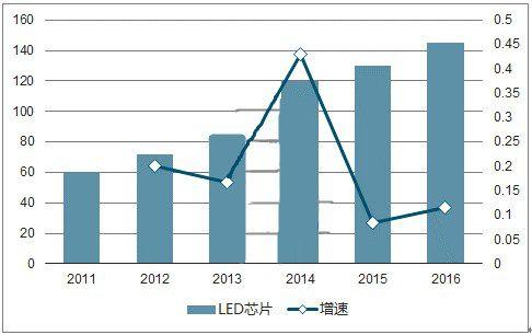 全球LED芯片产能逐渐向中国大陆转移