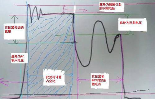 一个MOS管波形到底能得出多少信息?