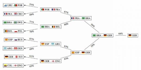 用AI预测俄罗斯世界杯冠军