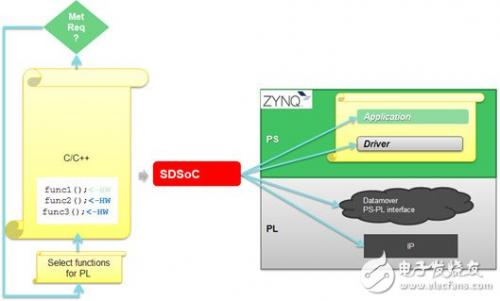 典型的SDSoC设计开发的几个步骤