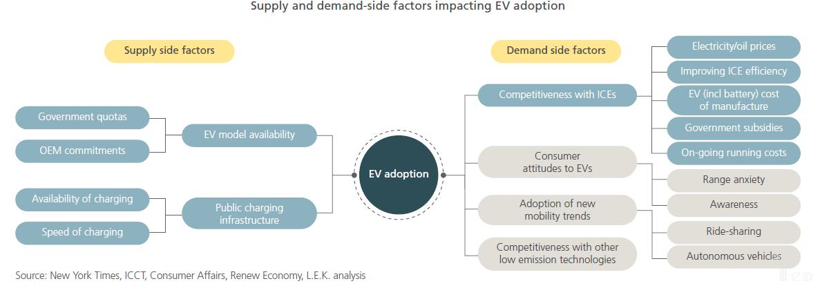 推动电动汽车普及和发展的因素有哪些?