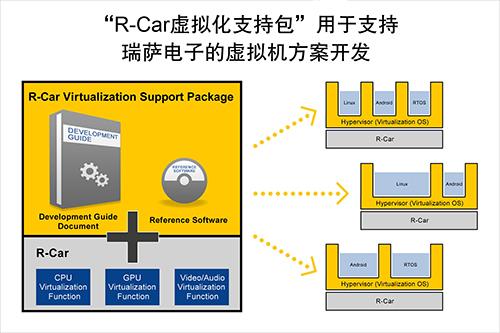 """瑞萨电子推出""""R-Car 虚拟化支持包"""""""