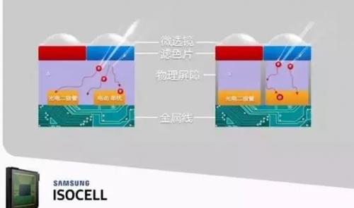 三星独创的ISOCELL技术了解一下