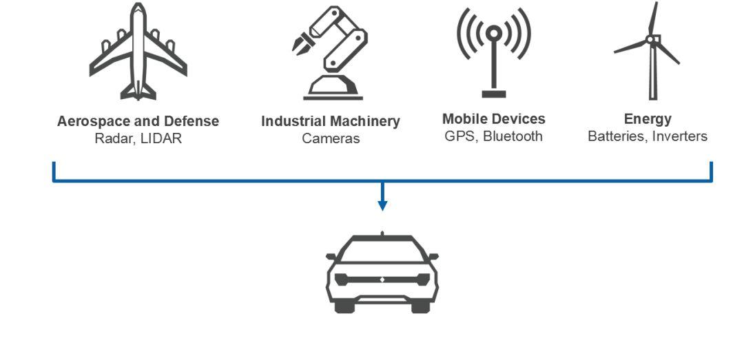 工程师如何满足日益复杂的汽车电子测试测量需求