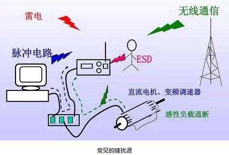 设计开关电源时防止EMI的22个设计