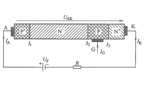 GTO的基本结构和基本工作原理是什么?详细概述