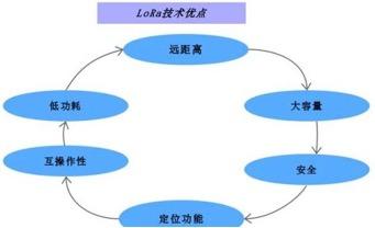 浅析LoRa与FSK调制方式的区别