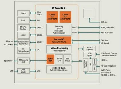 大联大友尚集团推出基于ST技术的车联网解决方案