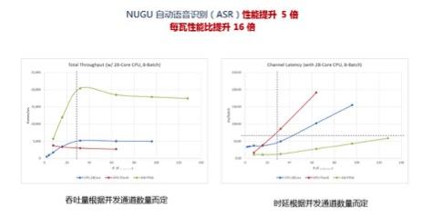 SK电讯部署赛灵思FPGA用于AI加速