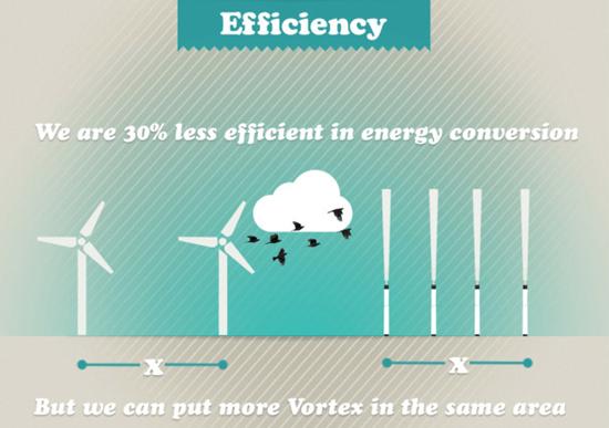 这个技术让风能发电机不需要大叶片?只要有风就能发电
