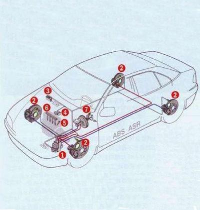 浅析几种常见的汽车电子技术应用与发展