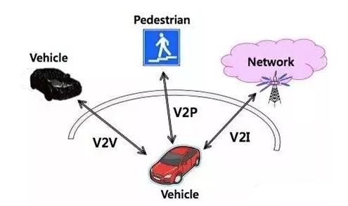 车联网有安全隐患吗?离安全还有多远?