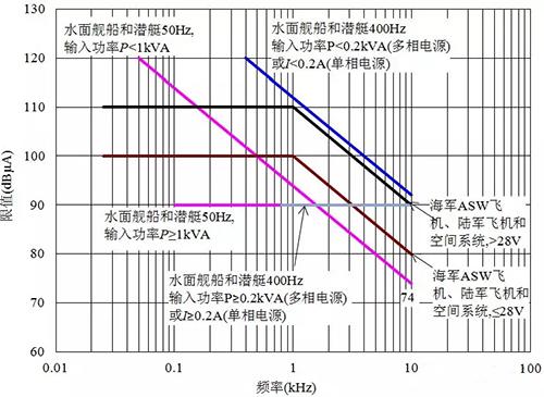 电磁兼容标准中限值斜率的奥秘