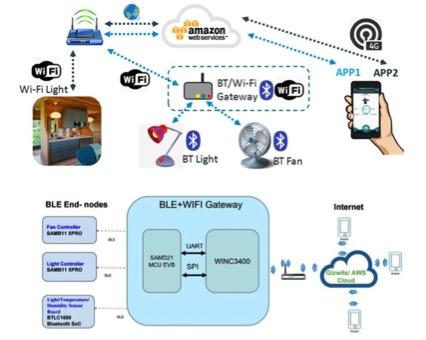 大联大品佳集团为Amazon云平台物联网提供解决方案