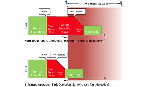 先进驾驶辅助系统(ADAS)聚焦于图像传感的功能性安全