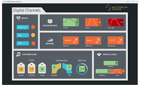 Splunk加强预测性IT业务服务,打造动态和变革运维世界